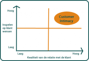 Customer Intimacy Scan - Analytics@Work