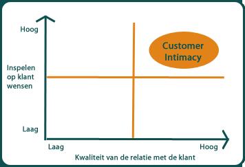 Customer intimacy - Analytics@Work