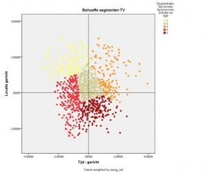SPSS Clusteranalyse - Analytics@Work
