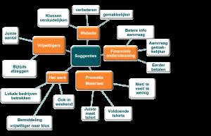 mindmap - SPSS text mining - Analytics@Work