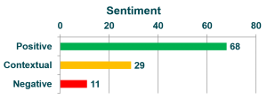 sentiment analyses - SPSS text mining - Analytics@Work